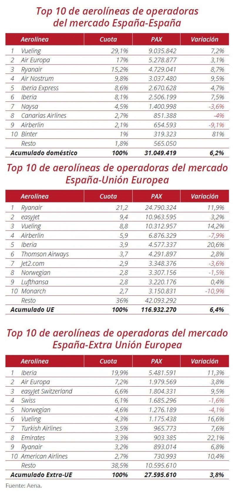Las aerolíneas que conectan España con el mundo