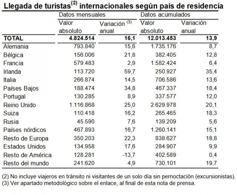 Más de 12 millones de turistas extranjeros visitaron España hasta marzo