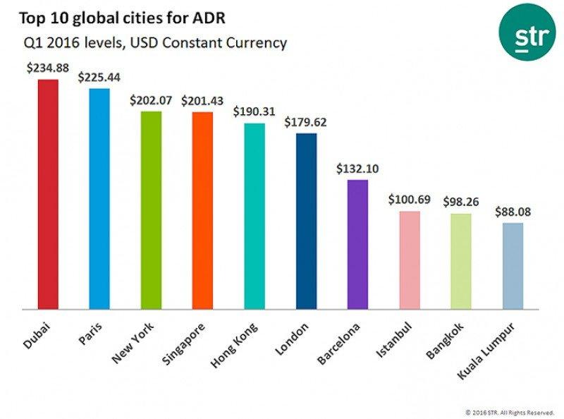 Los hoteles de Dubai se mantienen como los más caros del mundo