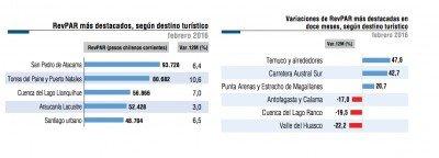 Crece 5,6% el RevPar en Chile durante febrero