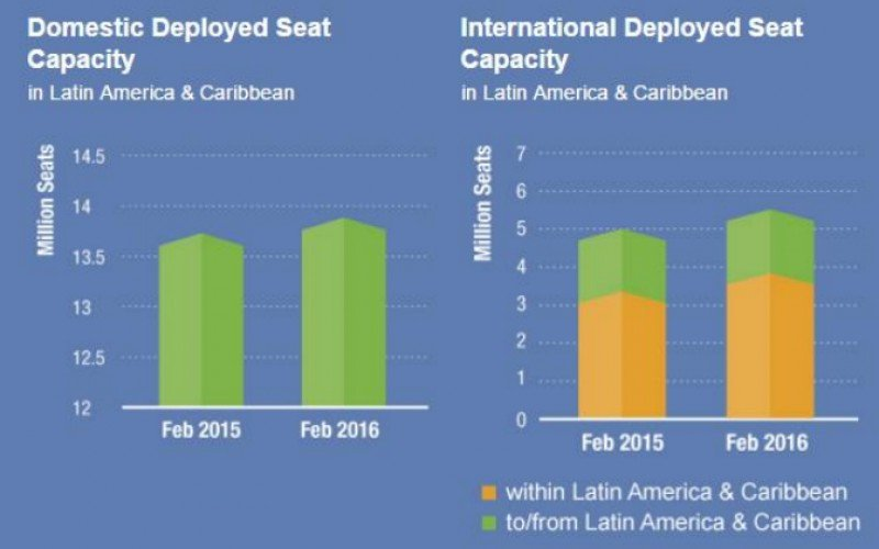 Cayeron 2,5% los pasajeros transportados en Latinoamérica en febrero