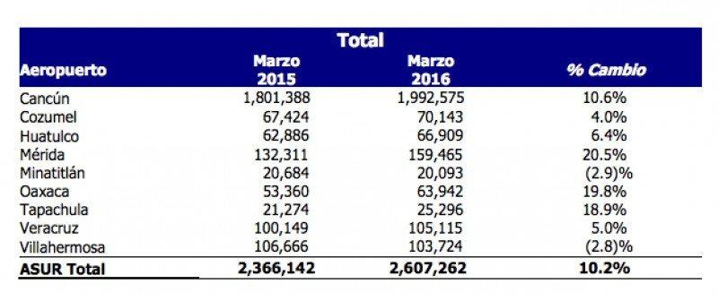 Ocho aeropuertos de México transportaron 2,6 millones de pasajeros en marzo