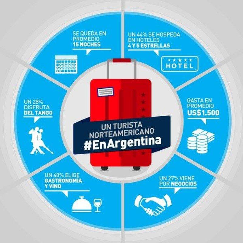 Argentina se promocionará en estaciones de metro y aeropuertos de EE.UU