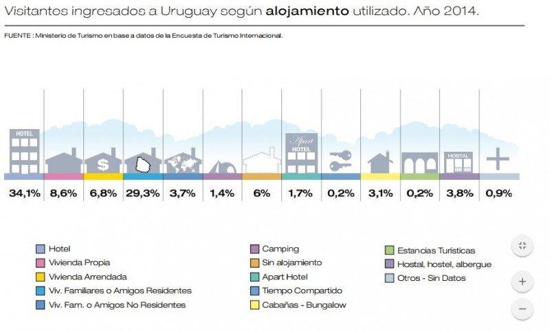 Alojamiento de turistas extranjeros en Uruguay, 2014.