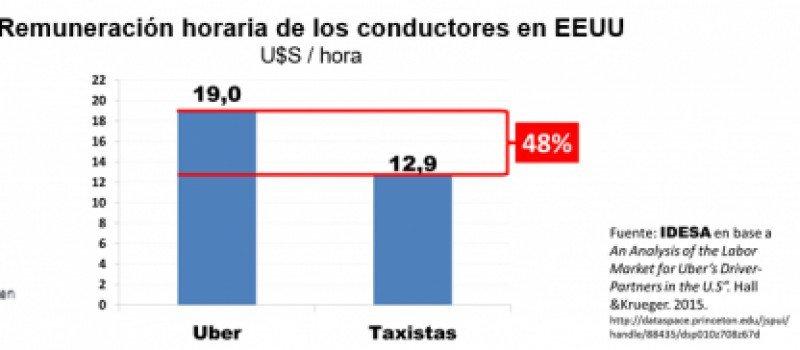 Gráfico de remuneración. Fuente: Idesa. CLICK PARA AMPLIAR