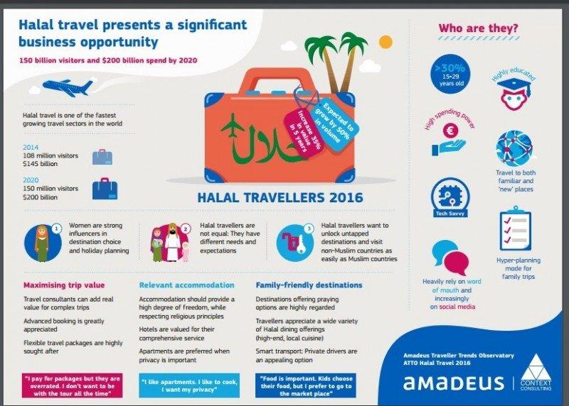 Infografía: Amadeus y Context Consulting. CLICK PARA AMPLIAR
