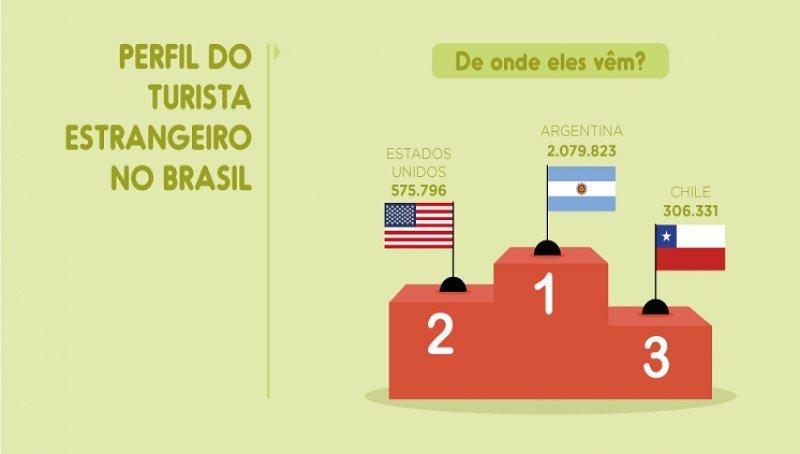 Gráfico: Ministerio de Turismo de Brasil.