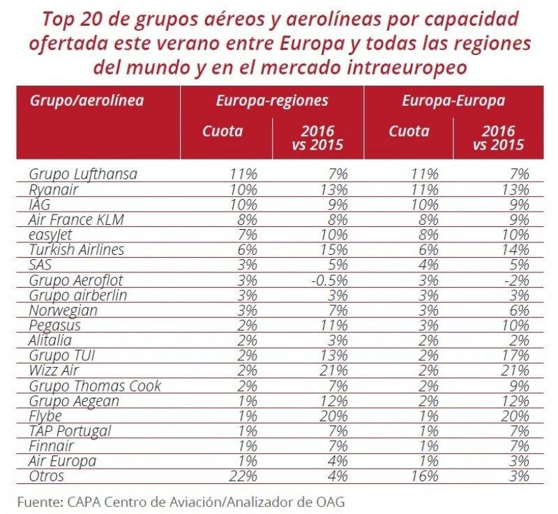 Tabla 1: Top de grupos aéreos y aerolíneas por capacidad ofertada ofertada en vuelos con y dentro de Europa este verano.