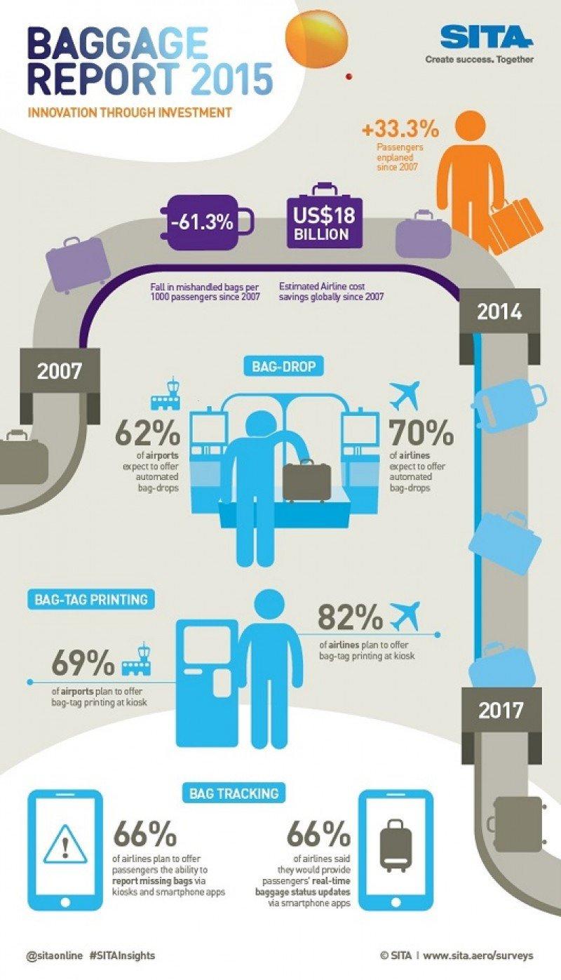 Infografía de los principales resultados del informe anual sobre gestión de equipajes 2016 de SITA.