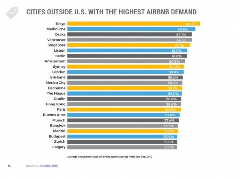 Airbnb vs. hoteles en seis gráficas