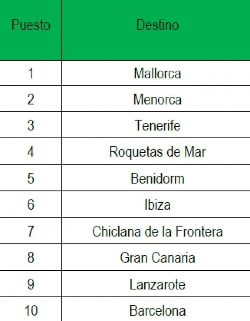 Los diez destinos españoles más buscados.