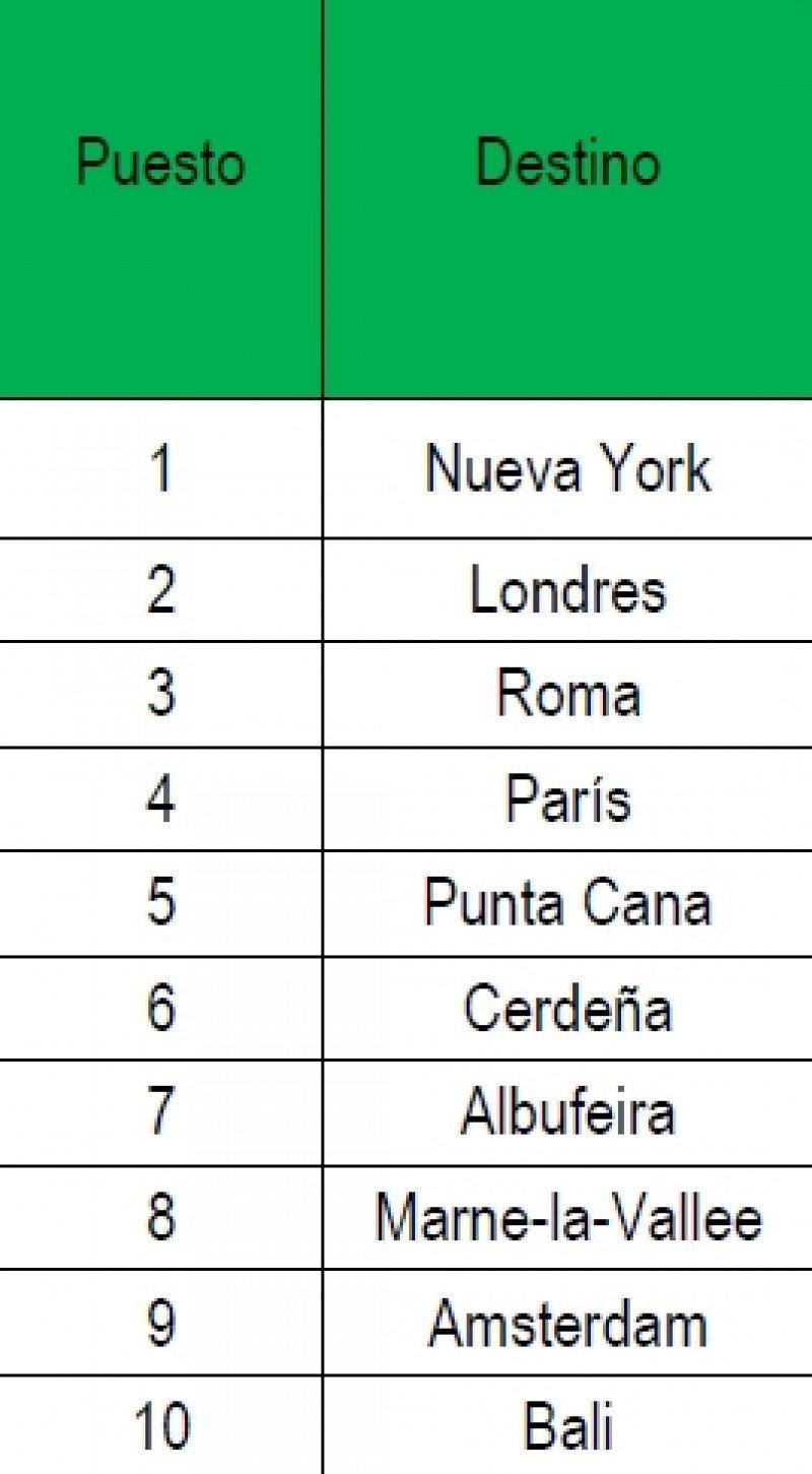 Los diez destinos internacionales más buscados por los españoles. Fuente: TripAdvisor
