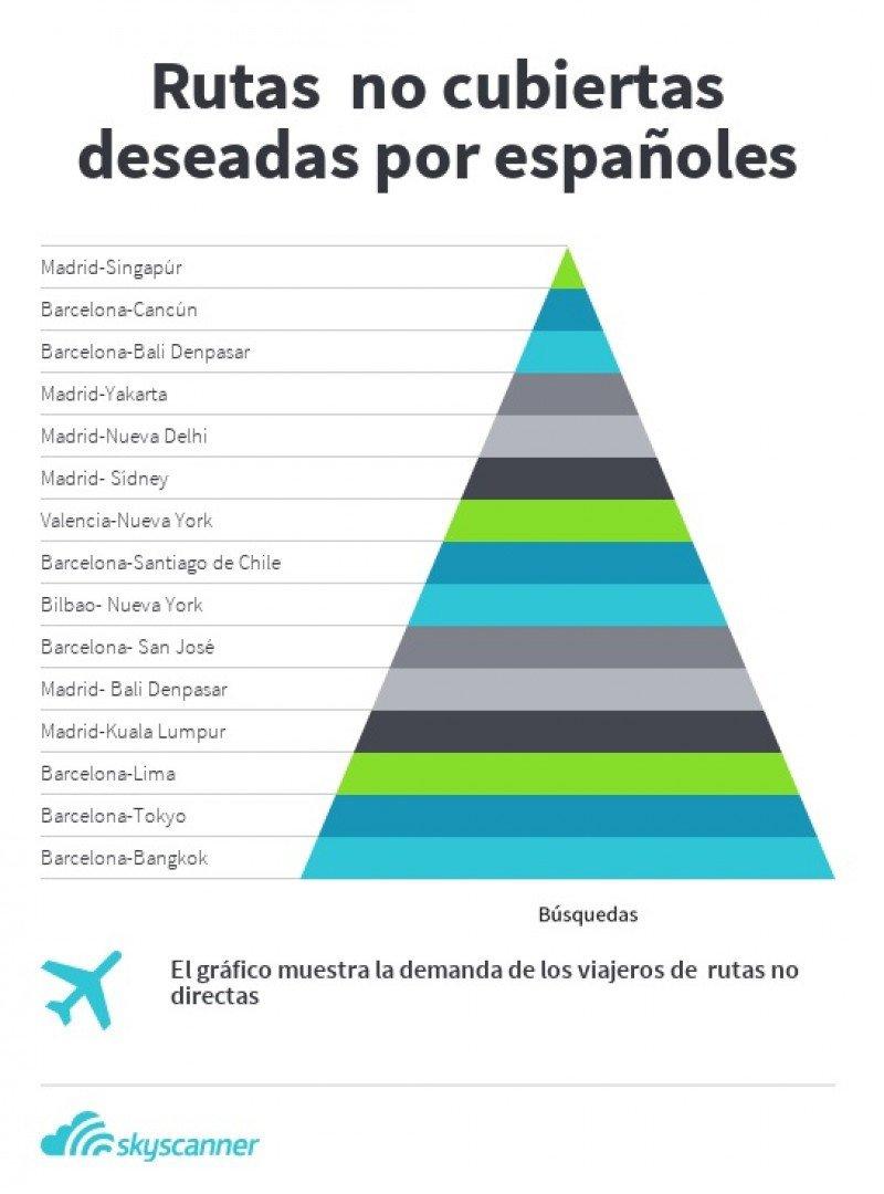 Los destinos más buscados en España a los que no hay vuelos directos.
