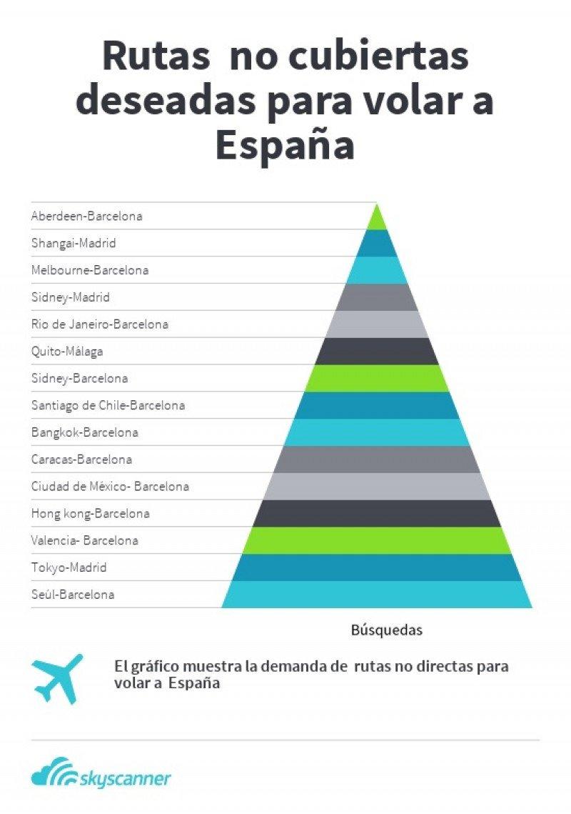 Los destinos más buscados desde el extranjero con destino a España a los que no hay vuelos directos.