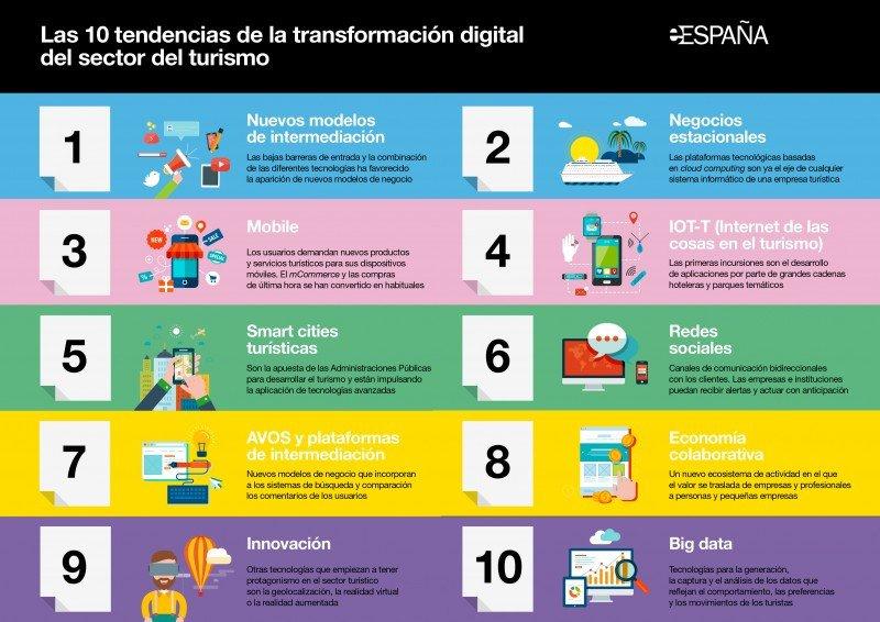Las 10 tendencias que impulsan la digitalización del sector turístico