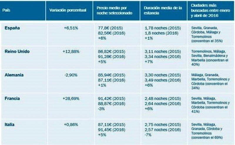 Hoteles de Sevilla y Granada, los más buscados en 2016