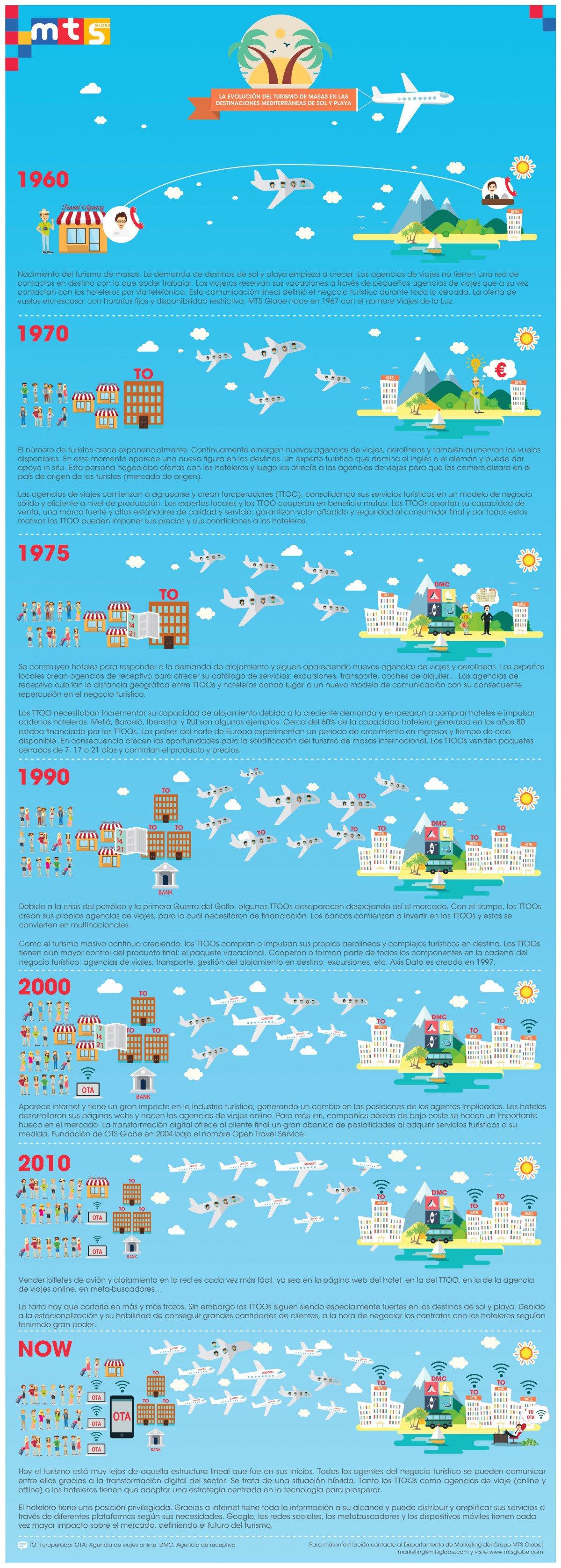Infografía elaborada por MTS Globe.
