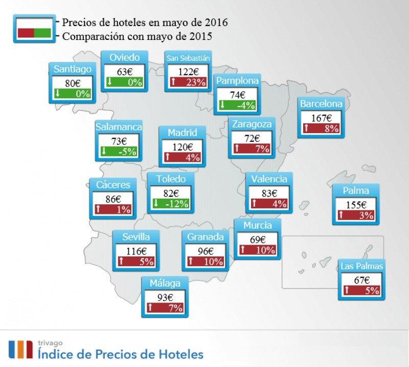 Los hoteles españoles suben un 4% sus precios en mayo