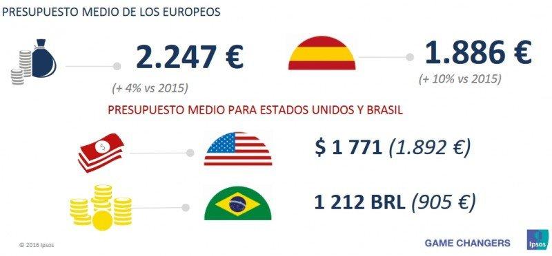 Presupuesto de viaje. Barómetro Ipsos-Europ Assistance.