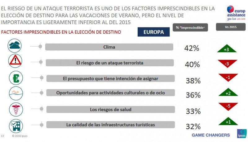 Principales factores para elegir un destino. Barómetro Ipsos-Europ Assistance.
