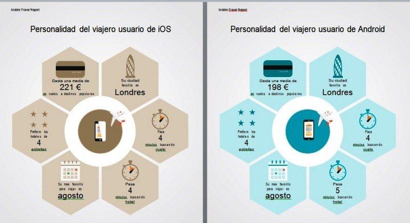 ¿Reservas online?: tu personalidad según dispositivo