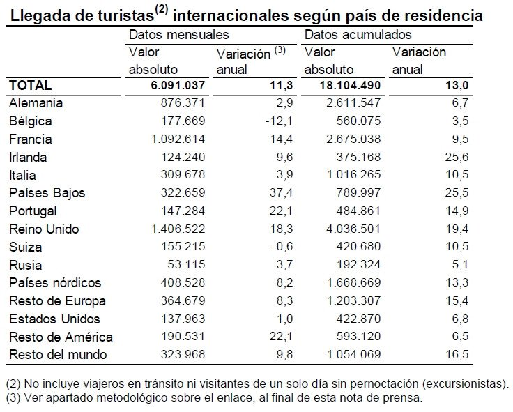 Principales mercados emisores.