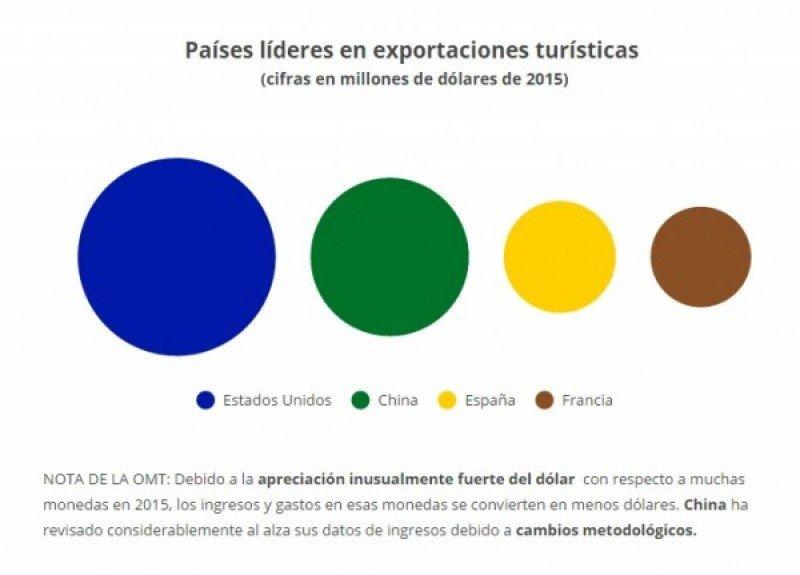 ¿Sabe el Gobierno que el turismo es la 1ª actividad exportadora en España?