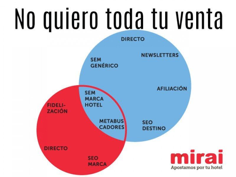 Mirai aconseja qué hacer para que los hoteles recuperen en su estrategia de comercialización (círculo rojo) el SEM con su marca y presencia en metabuscadores frente a OTA como Booking (azul).