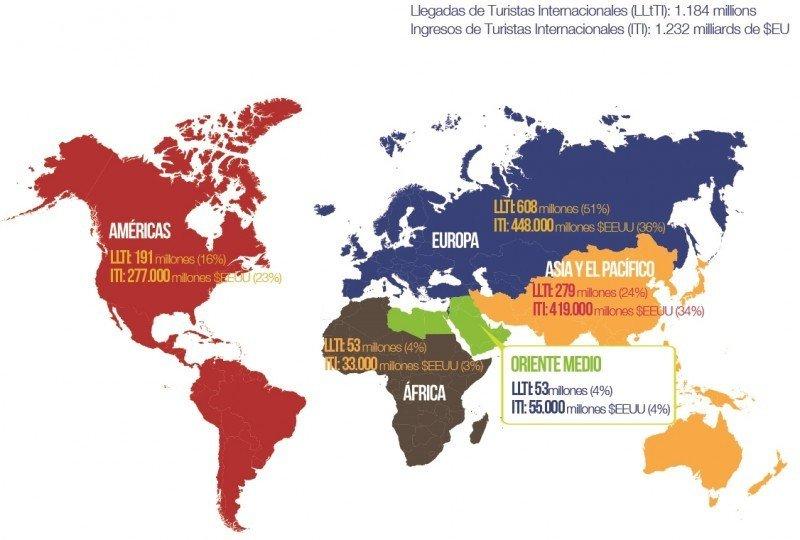 Divisas por turismo crecieron 7% en Sudamérica, América Central y el Caribe