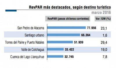 Destinos con mayor RevPar (Fuente: INE)