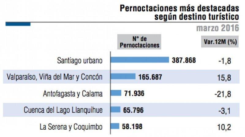 Los turistas extranjeros impulsaron el crecimiento de las pernoctaciones en marzo.