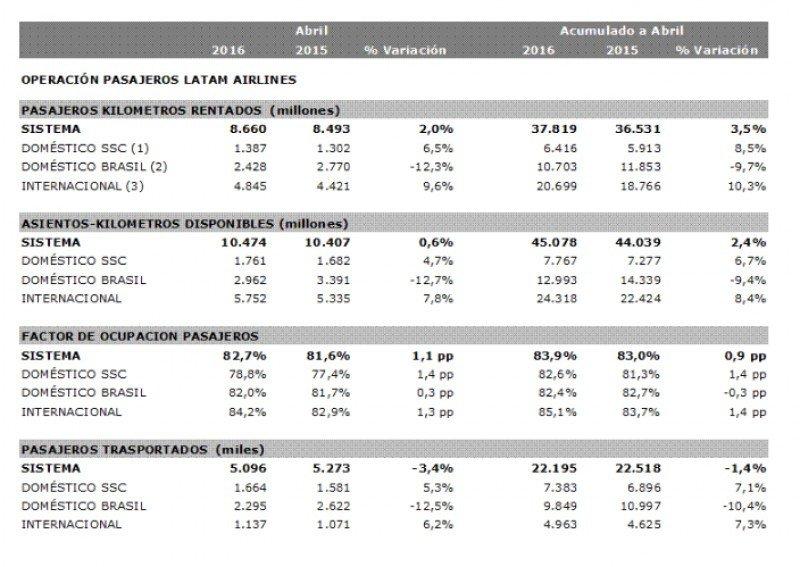 Los pasajeros transportados por LATAM caen 1,4% hasta abril