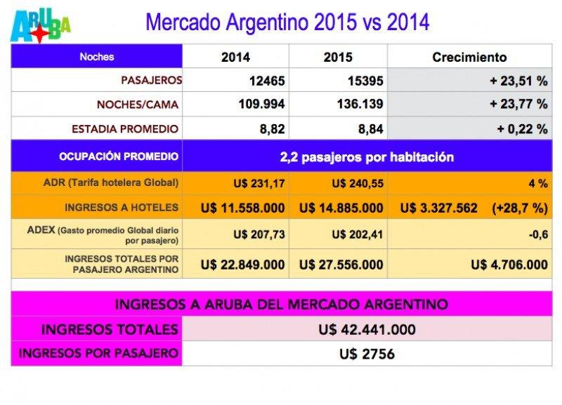 Turistas de Argentina gastaron US$ 42 millones en Aruba