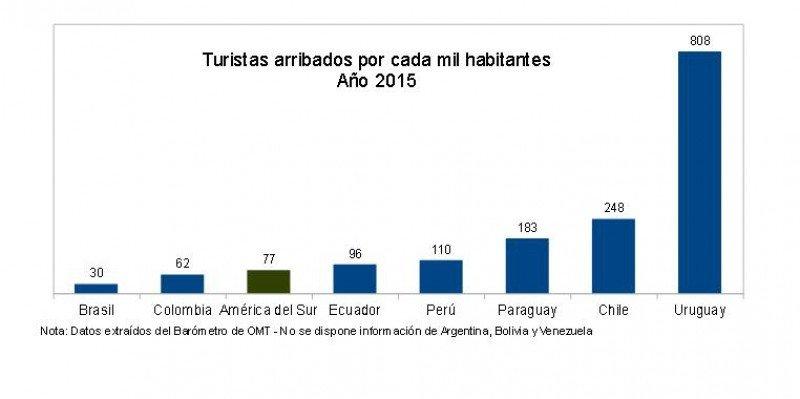 Uruguay recibió 808 turistas cada 1.000 habitantes en 2015