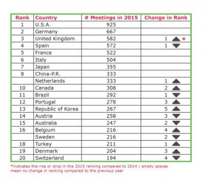 Ranking ICCA 2015 de países.