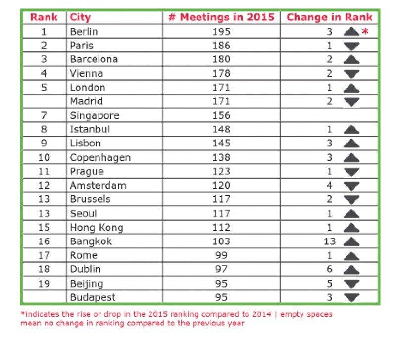 Ranking ICCA 2015 de ciudades.