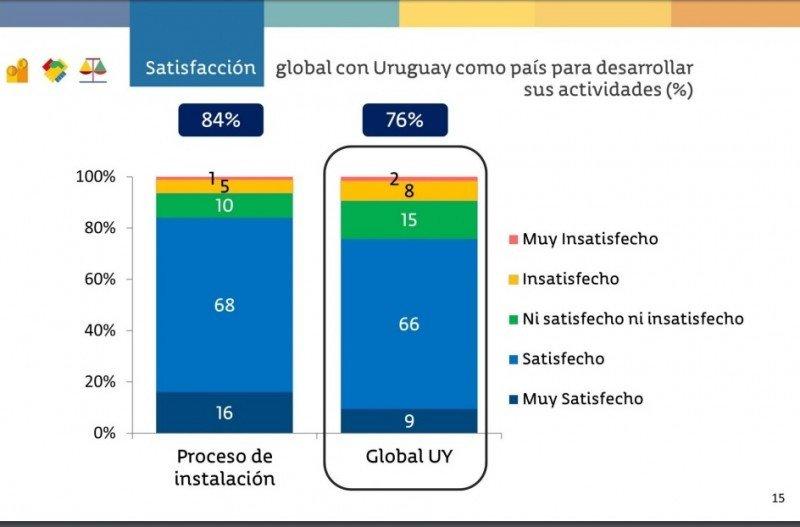 Fuente: Encuesta de Equipos para Uruguay XXI. CLICK PARA AMPLIAR