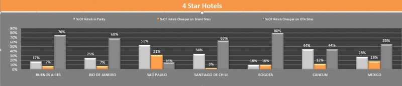 Paridad en cuatro estrellas. Mayo 2016, Latinoamérica. Fuente: RateGain. CLICK PARA AMPLIAR