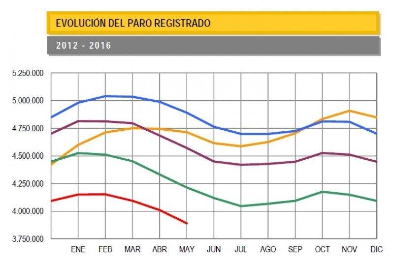 En los últimos doce meses, el paro ha bajado en 323.628 personas.