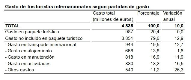 ENCUESTA DE GASTO TURÍSTICO (Egatur) Marzo 2016. Fuente: INE