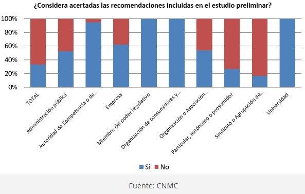 CNMC cierra la consulta sobre economía colaborativa con 1.150 respuestas