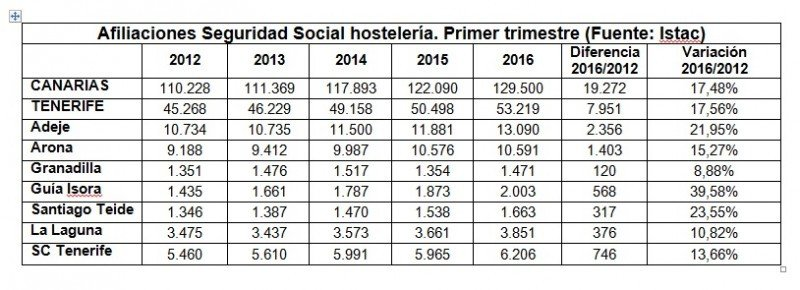 Más de 34.000 empleados de hoteles en Canarias tienen contrato indefinido