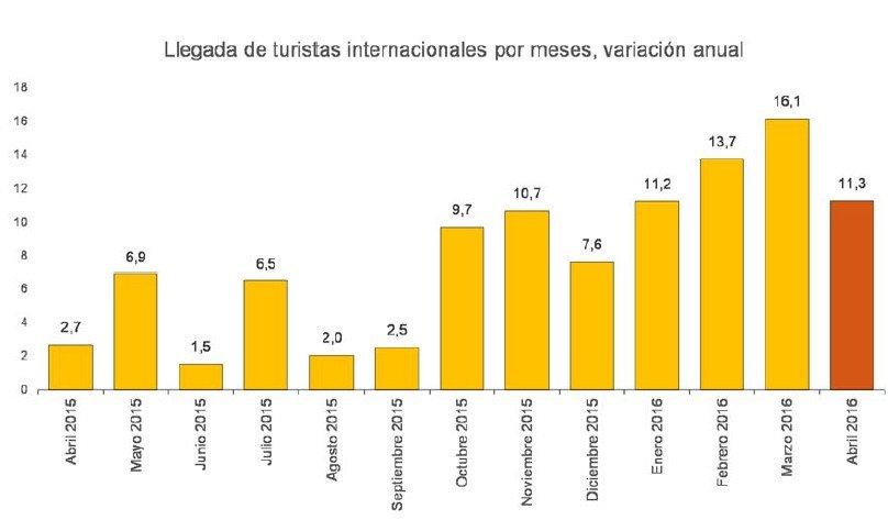 España recibió más de 18 millones de turistas extranjeros hasta abril