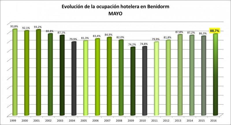 Los datos de ocupación de mayo igualan a los de 2002. Fuente: HOSBEC.