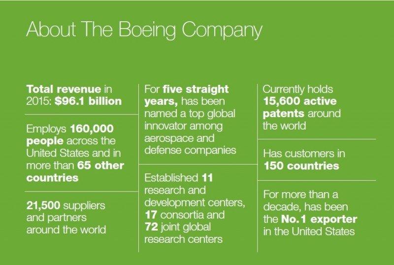 Las cifras de Boeing.
