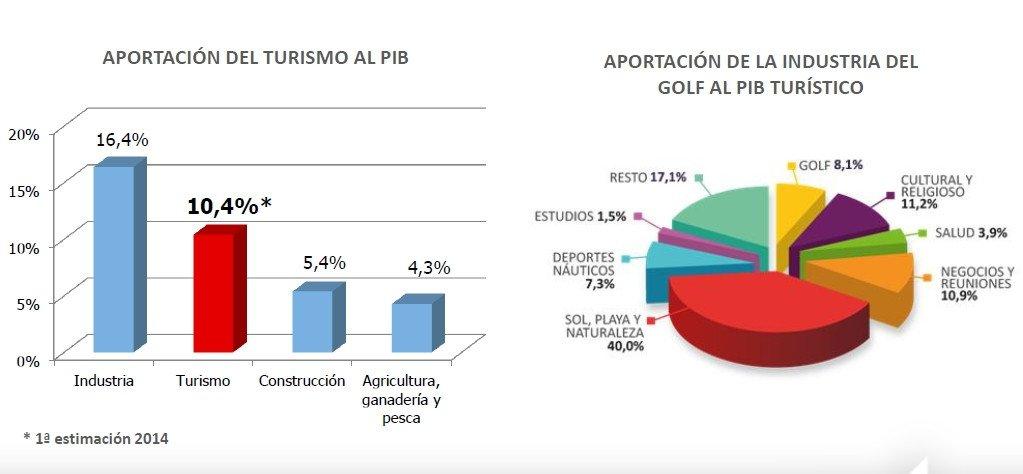 Aportación del turismo de golf a la economía regional.