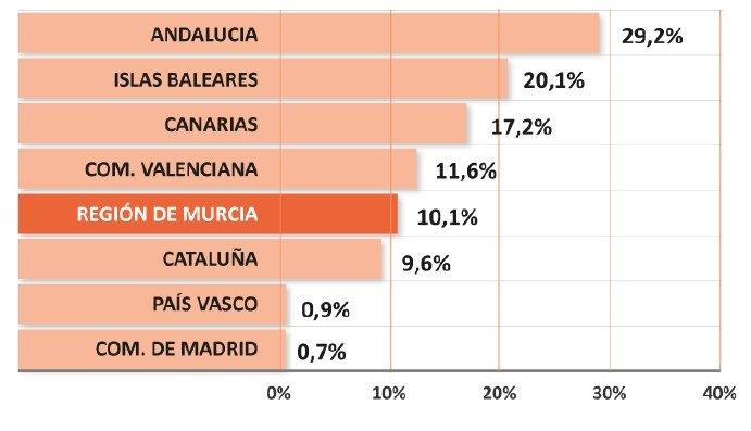 Según el estudio, la Región de Murcia es el quinto destino nacional más visitado por el turismo internacional de golf.