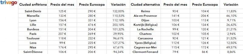 Los hoteles franceses suben precios hasta un 200% por la Eurocopa