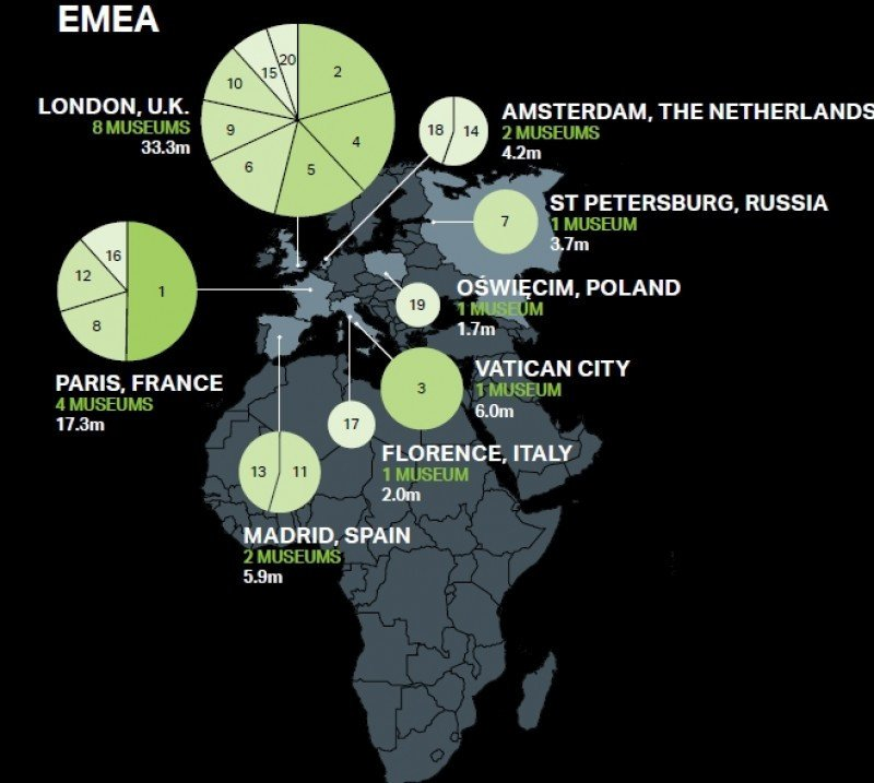 Ranking de los museos más visitados en el mundo