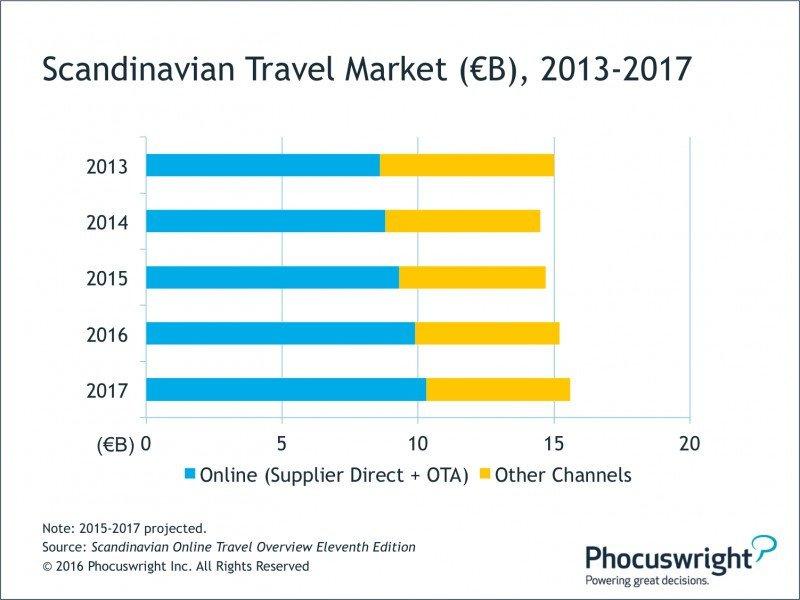 Las OTA siguen creciendo en el maduro mercado escandinavo